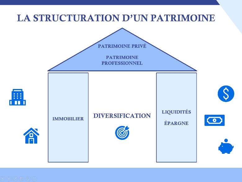 structure d'un patrimoine