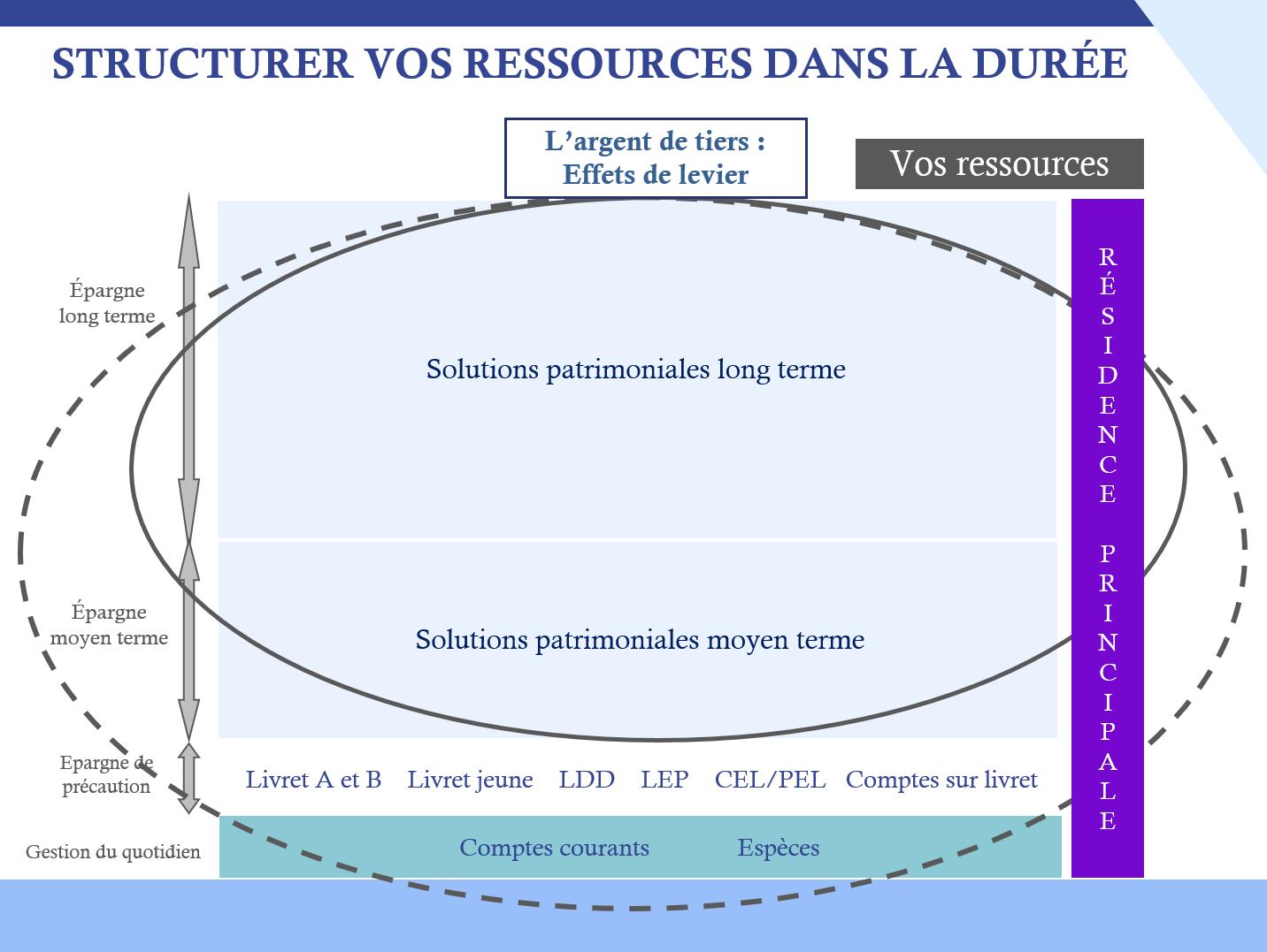structurer vos ressources dans la duree