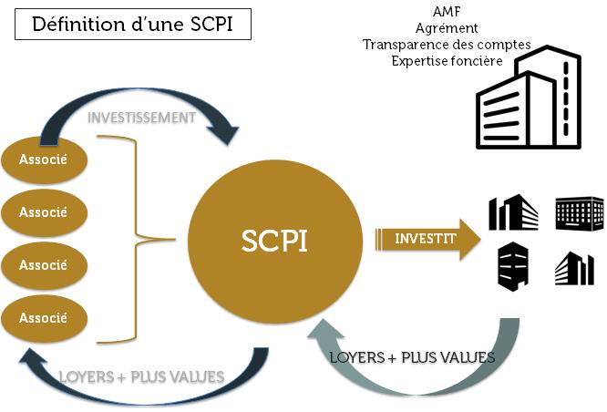 Place de la SCPI de rendement dans un projet d'investissement ?